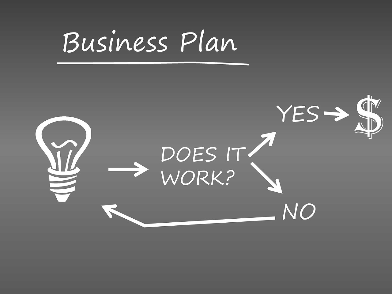 Mental coach nel business plan